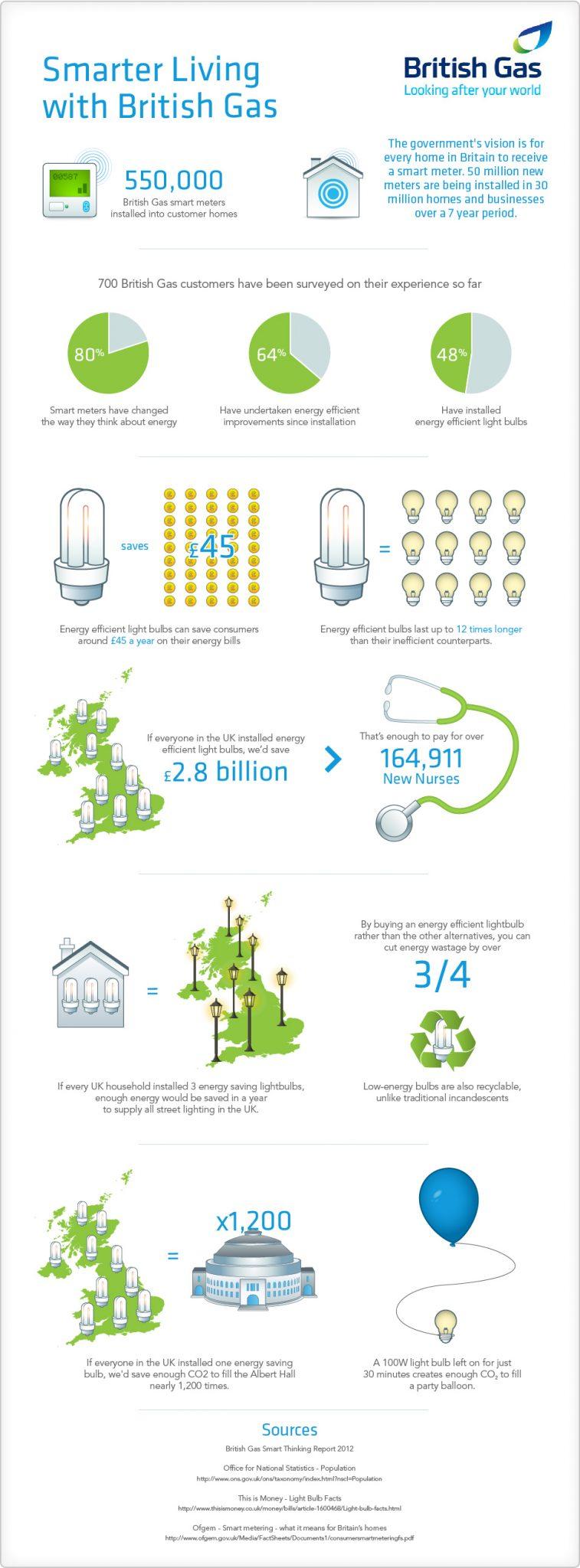 Britsih gas infographic, smart meter infographic,